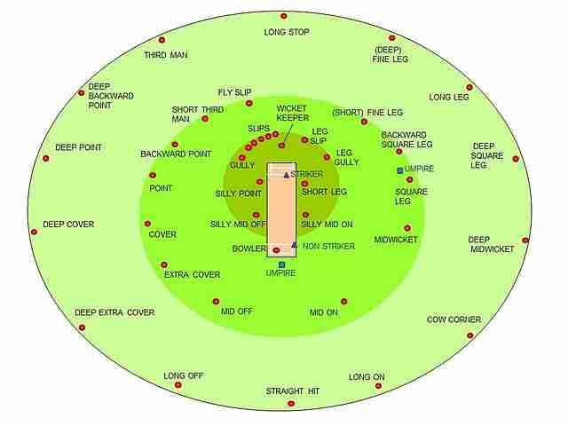 Cricket Fielding Positions, Cricket Fielding Position, Cricket Field Positions