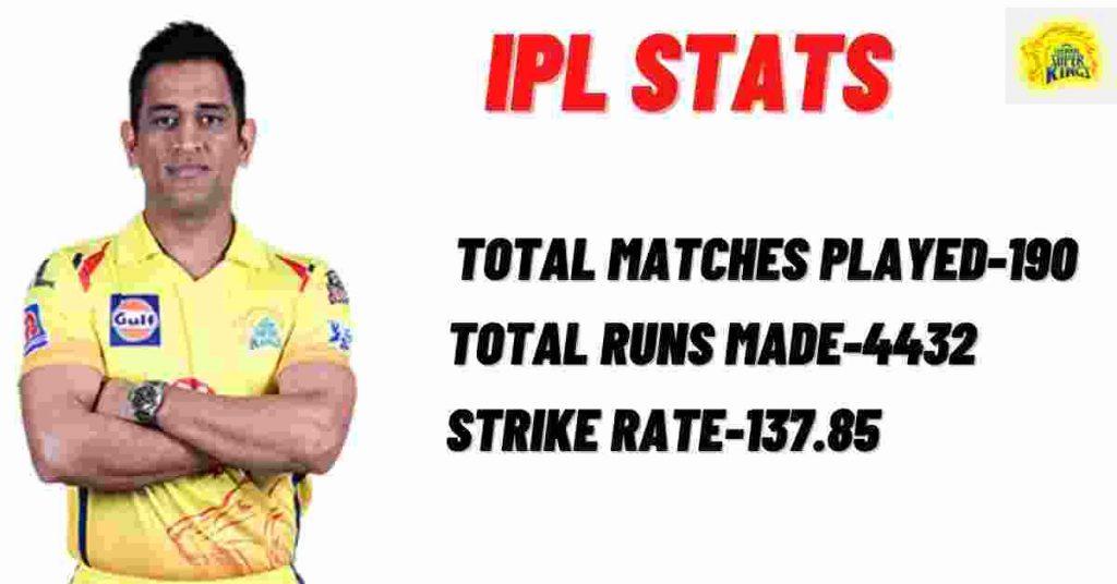 Top 10 Best Batsman Of IPL 2020, MS DHONI PIC